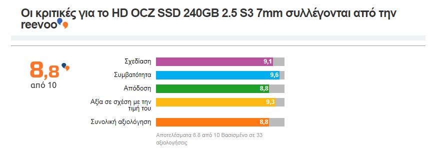 ocz-tl100-SSD-hard-drive-240gb-kritikes