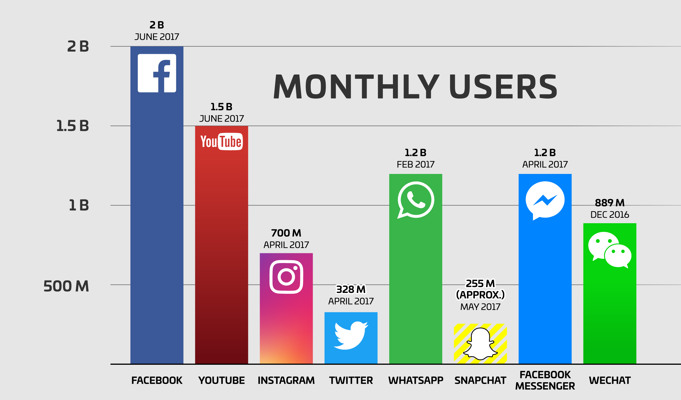 social-media-users-facebook-vs-snapchat-vs-instagram-vs-twitter-vs-whatsapp-vs-messenger-vs-wechat-2018-