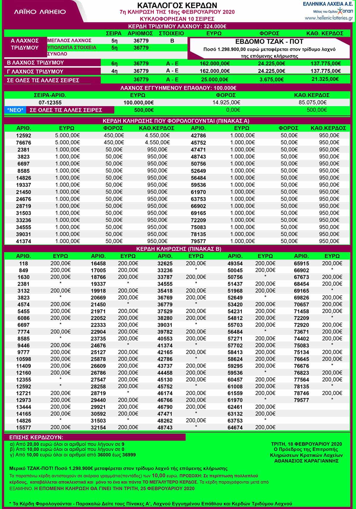 laiko-laxeio-18-02-2020-klirosi-laiko-18-2-20-apotelesmata-laikoy-laxeioy-18-fevroyarioy-2020