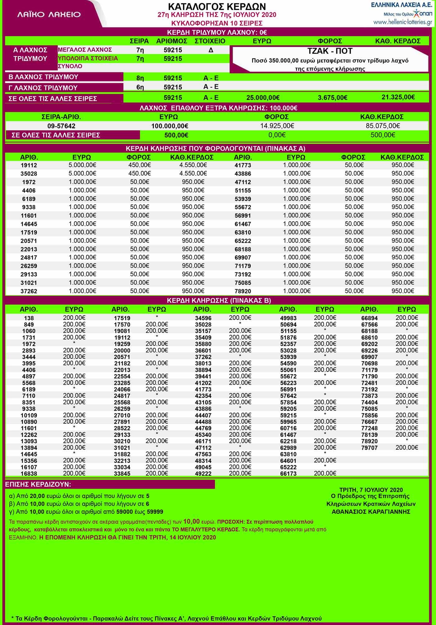 λαικο-λαχειο-07-07-2020-αποτελεσματα-λαικο-07-ιουλιου-2020-κληρωση-27