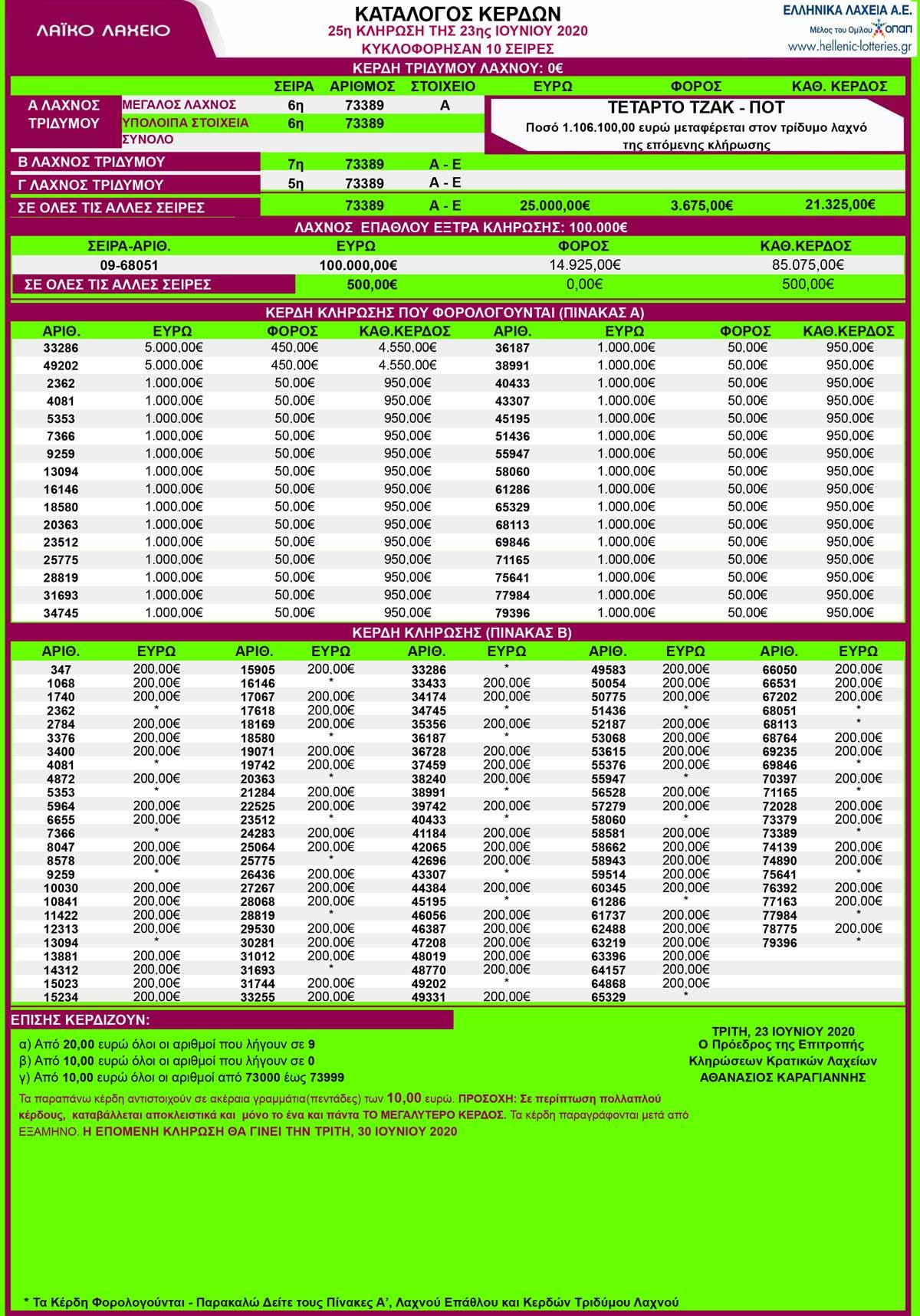 λαικο-λαχειο-23-06-2020-κληρωση-25-αποτελεσματα-λαικο-23-6-20