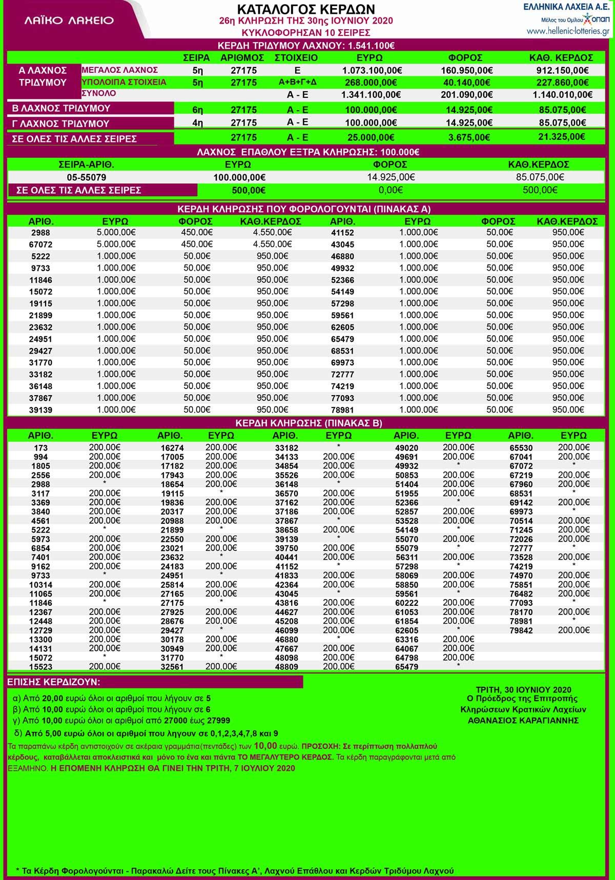 laiko-laxeio-30-06-2020-λαικο-30-6-2020-αποτελεσματα