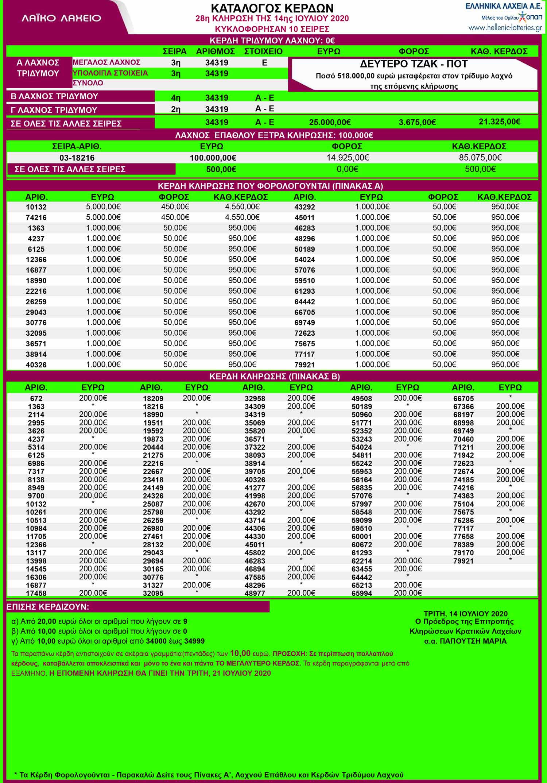 λαικο-λαχειο-14-07-2020-αποτελεσματα-λαικου-λαχειου-14-ιουλιου-2020-κληρωση-28 -laiko-14-7-20