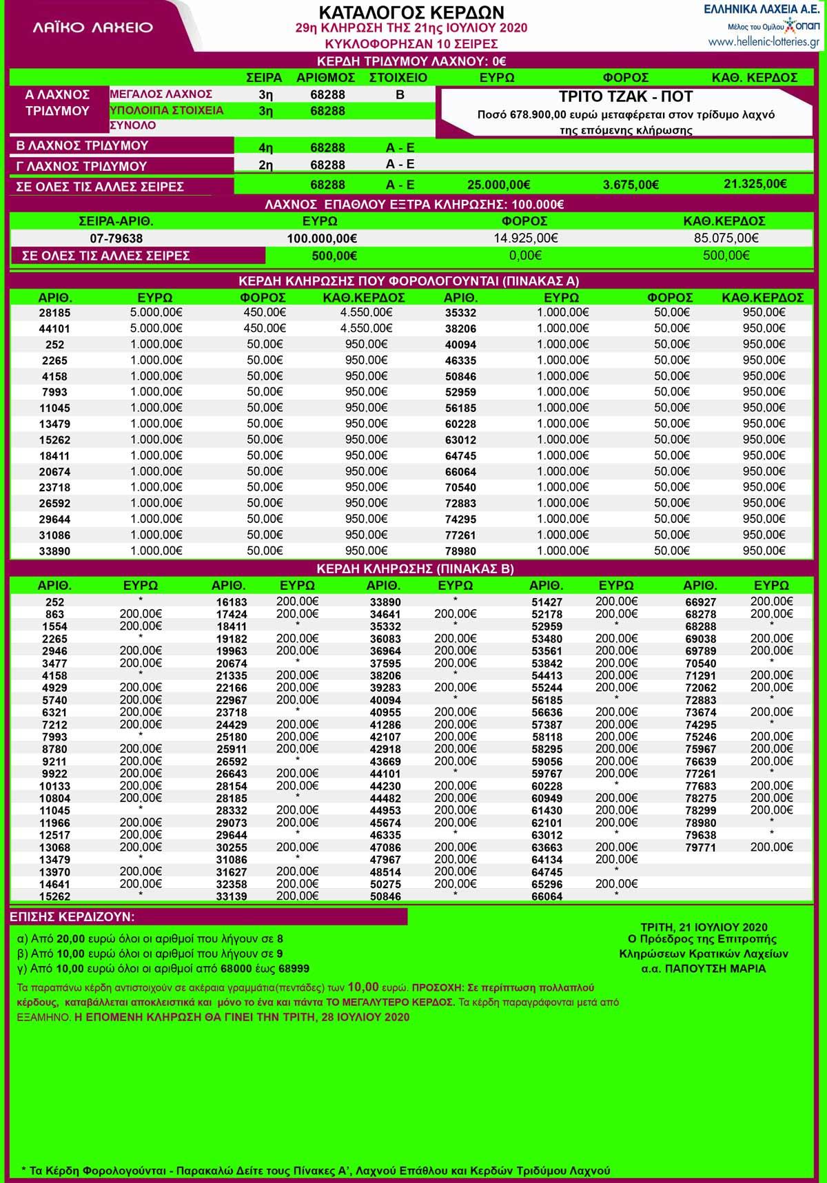 λαικο-21-07-2020-λαικο-λαχειο-21-7-20-κληρωση-29-αποτελεσματα-λαικου
