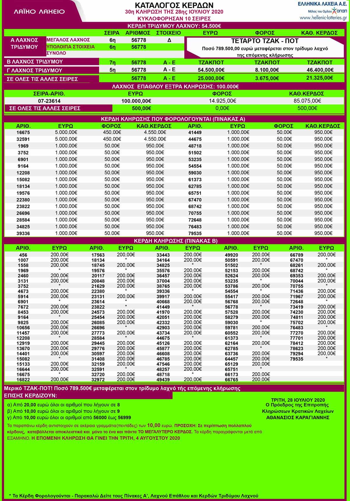 laiko-laxeio-28-07-2020-λαικο-λαχειο-αποτελεσματα-κληρωσης-28-ιουλιου-2020