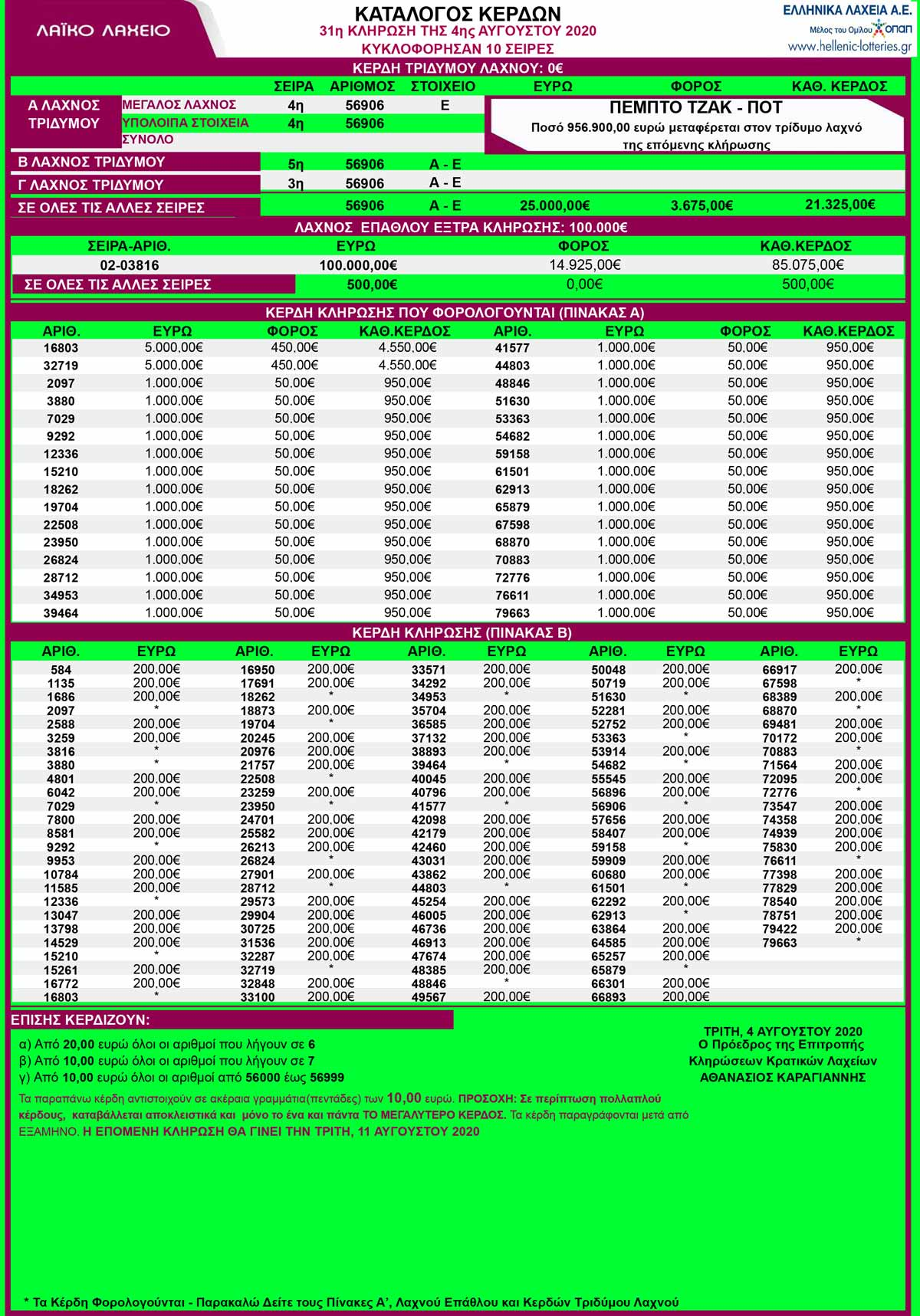 λαικο-λαχειο-4-8-20-αποτελεσματα-λαικο-04-08-2020-κληρωση-31