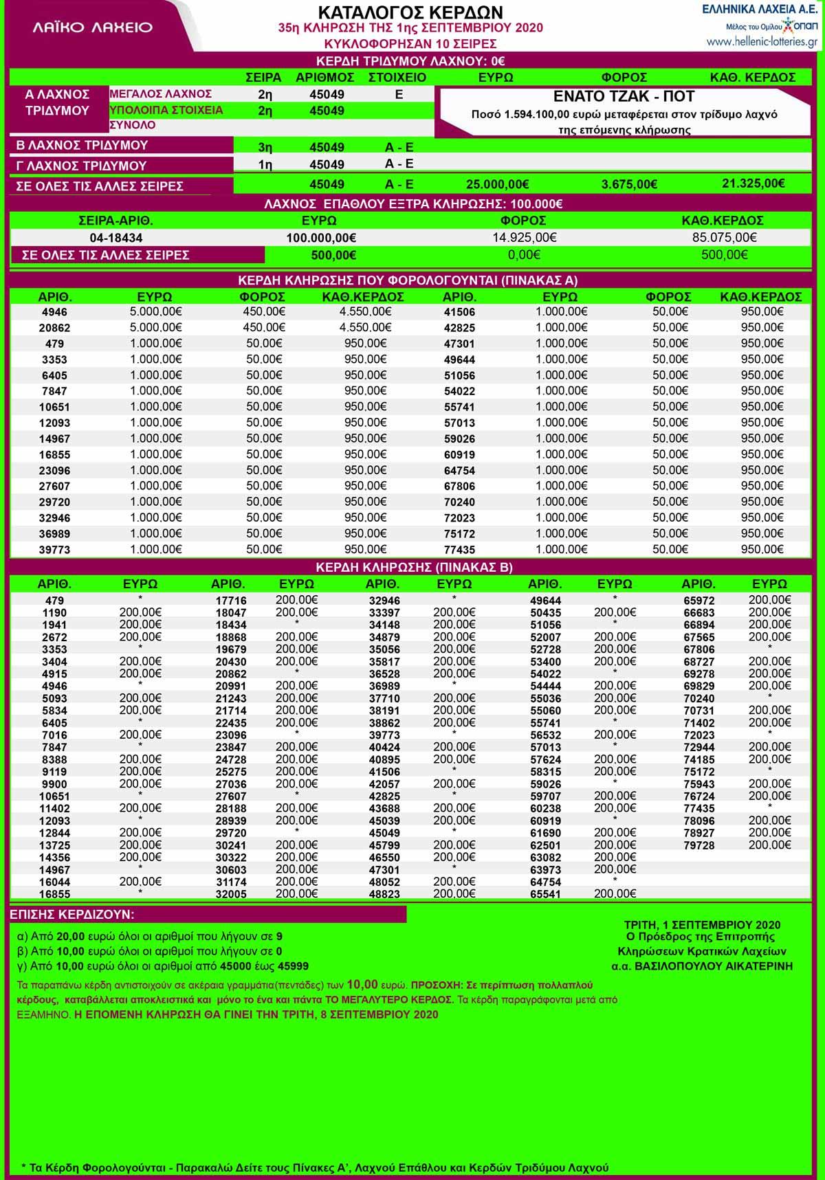 λαικο-01-09-2020-λαικο-λαχειο-κληρωση-35-αποτελεσματα