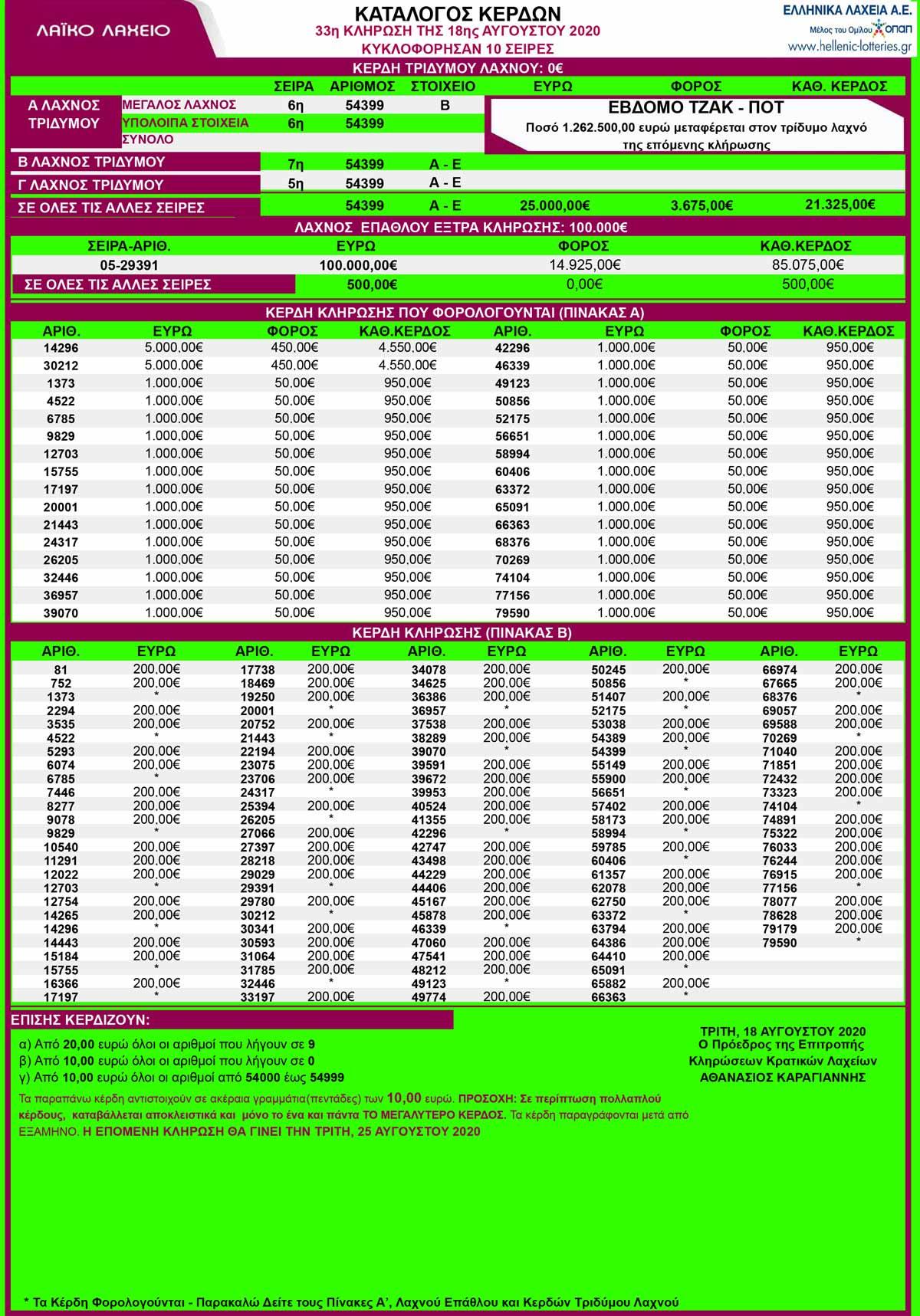 laiko-laxeio-18-08-2020-laiko-18-augoustou-2020-apotelesmata-klirosi-32-laikoy