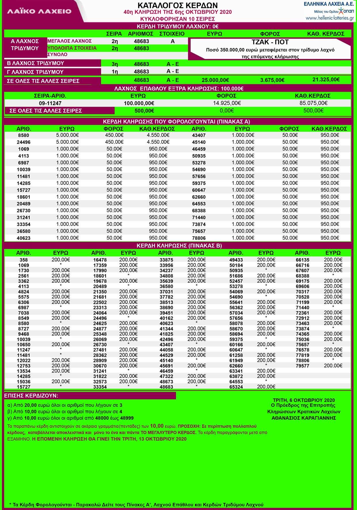 laiko-laxeio-06-10-2020-klirosh-40-apotelesmata-laiko-kerdh-06-oktovrioy-2020