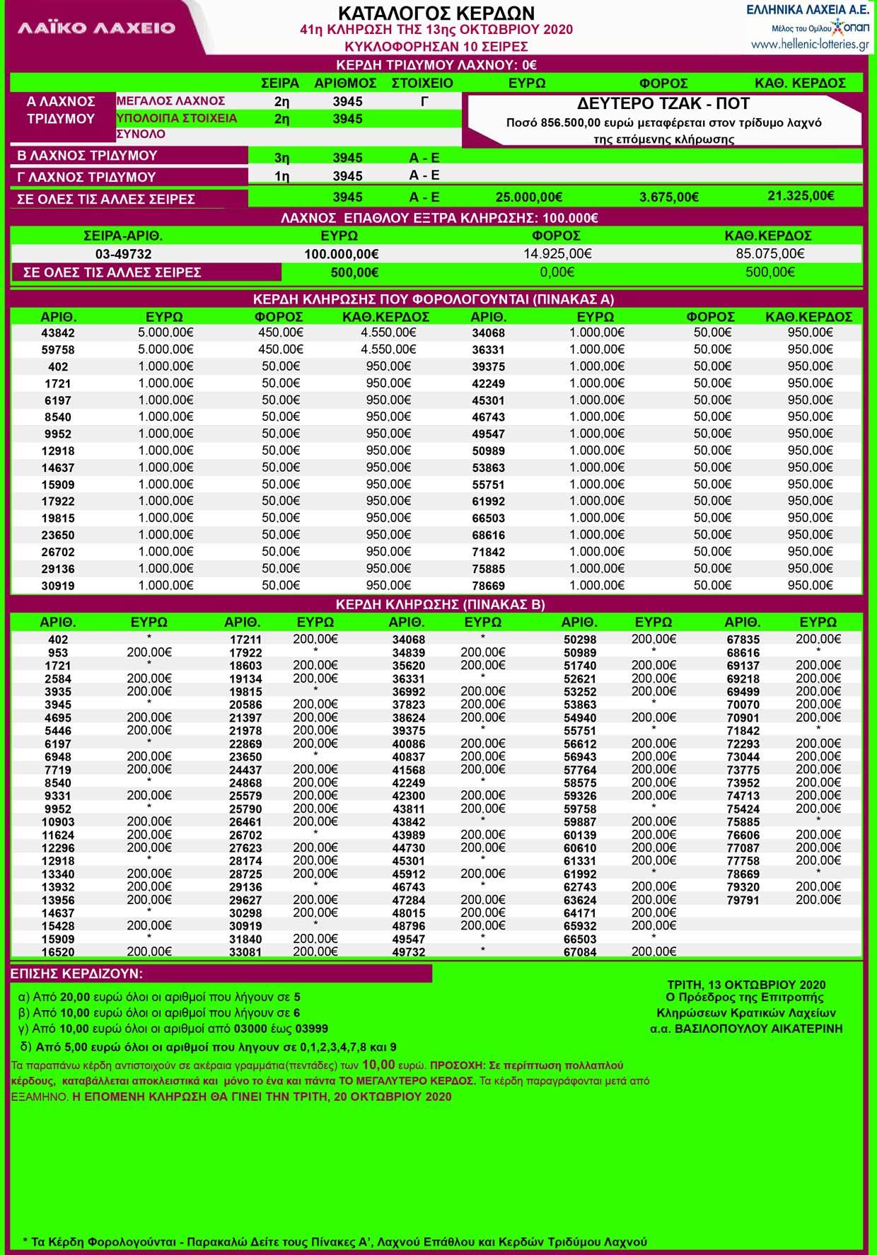 laiko-laxeio-13-10-2020-klirosh-41-apotelesmata-laiko-kerdh-13-oktovrioy-2020