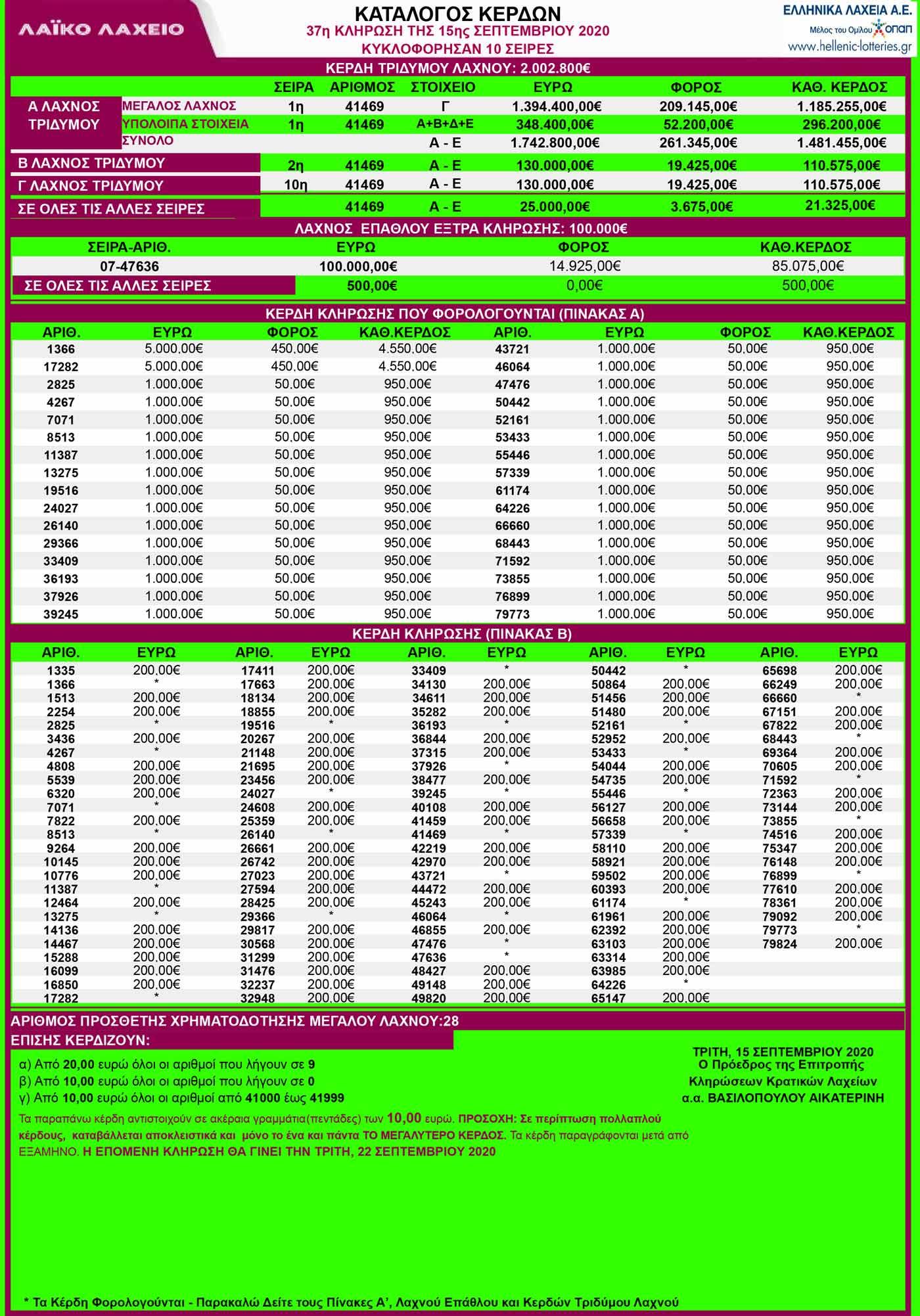 laiko-laxeio-15-09-2020-laiko-klirosi-37-apotelesmata-