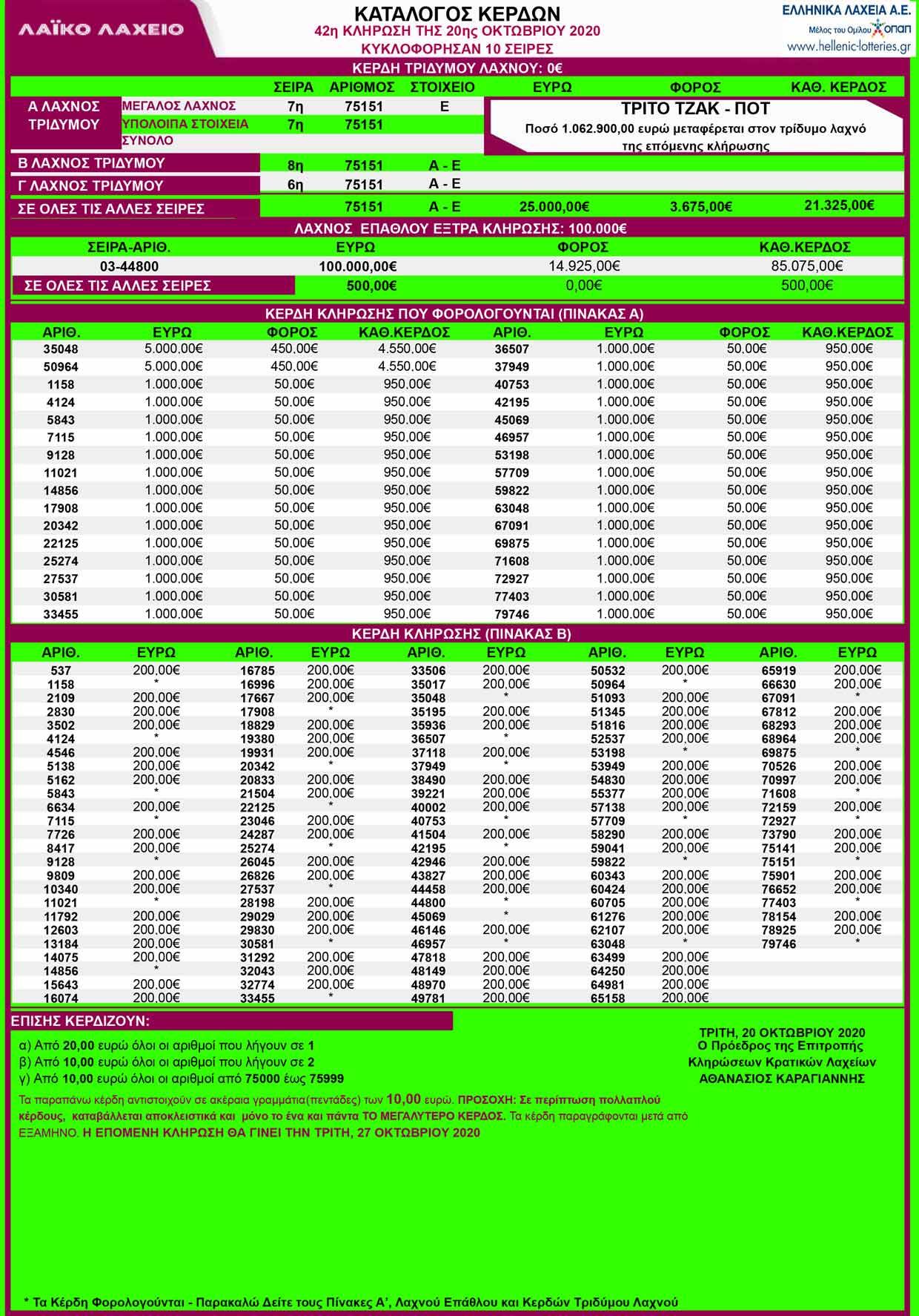 λαικο-20-10-2020-λαικο-λαχειο-κληρωση-42-αποτελεσματα-κερδη-λαικου