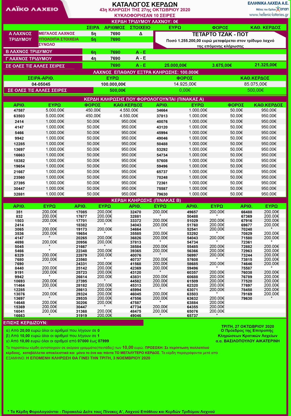 laiko-laxeio-27-10-2020-apotelesmata-laiko-laxeio-trith-27-oktovriou-2020-kerdh
