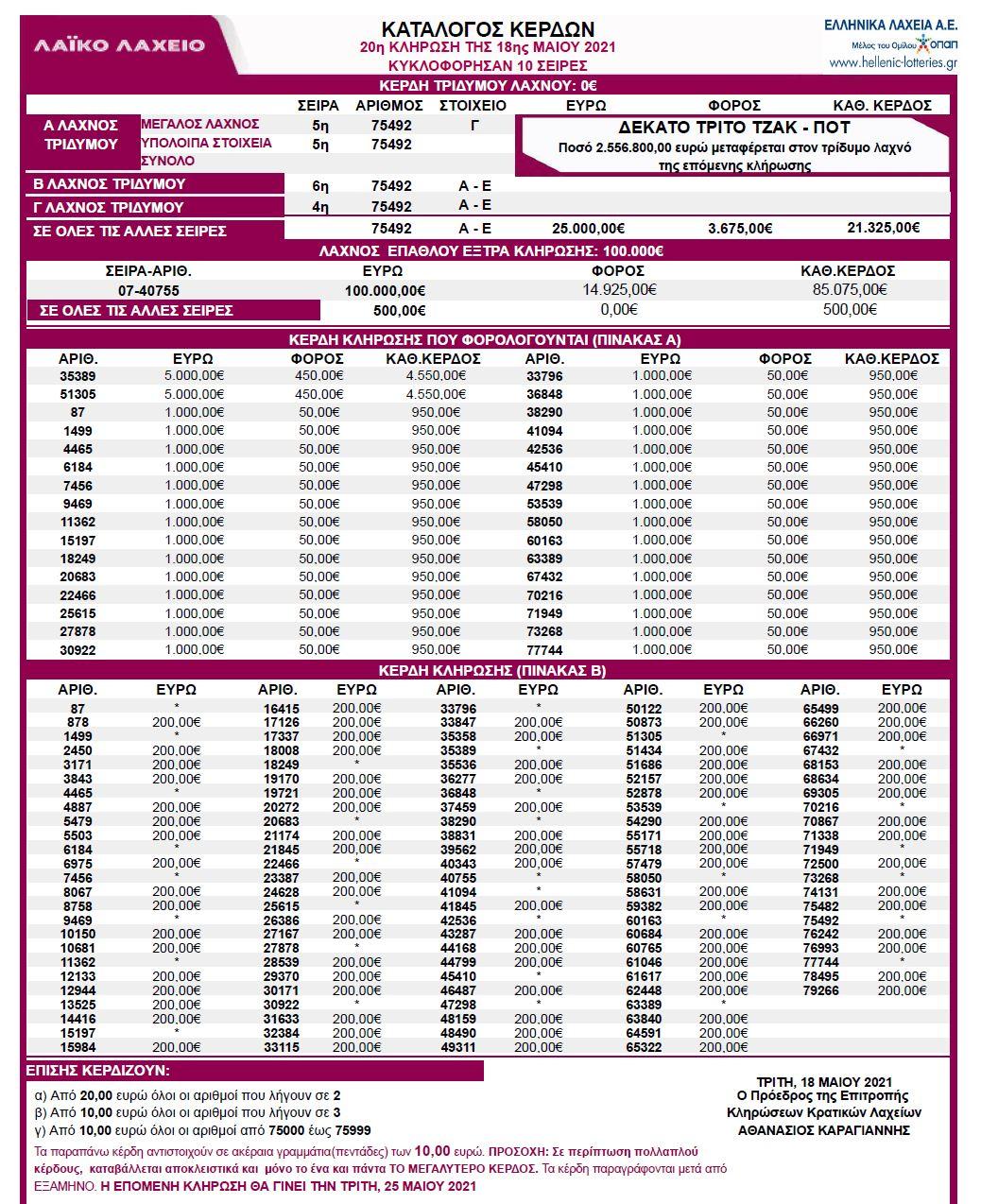 λαικο-λαχειο-18-5-21-κληρωση-λαικου-λαχειου-αποτελεσματα-λαικο-18-05-2021
