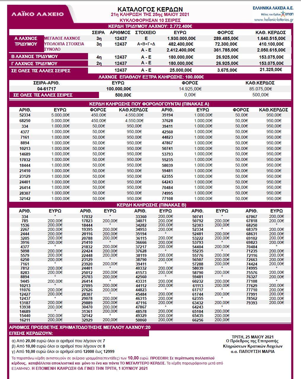 λαικο-λαχειο-25-5-21-κληρωση-21-λαικο-25-05-2021-κληρωσεις-λαικου-λαχειου-αποτελεσματα