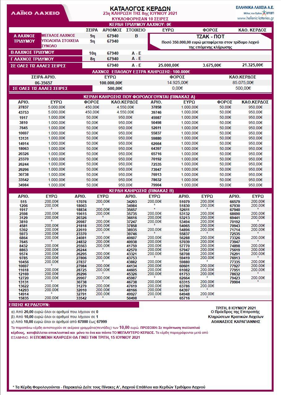 λαικο-λαχειο-8-6-21-αποτελεσματα-κληρωσης-λαικό-λαχείο-08-06-2021-κερδη-λαικο