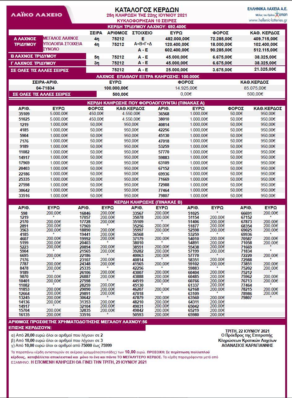 laiko-laxeio-22-06-2021-λαικο-λαχειο-22-Ιουνιου-2021-κληρωση-25-λαικου-λαχειου