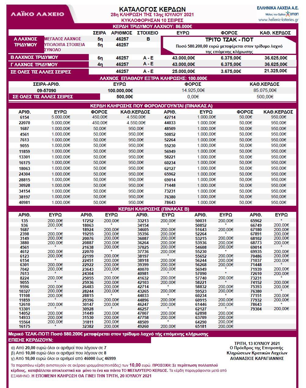 λαικο-λαχειο-13-7-21-κληρωση-28-αποτελεσματα-λαικό-λαχείο-13-ιουλιου-2021-κερδη