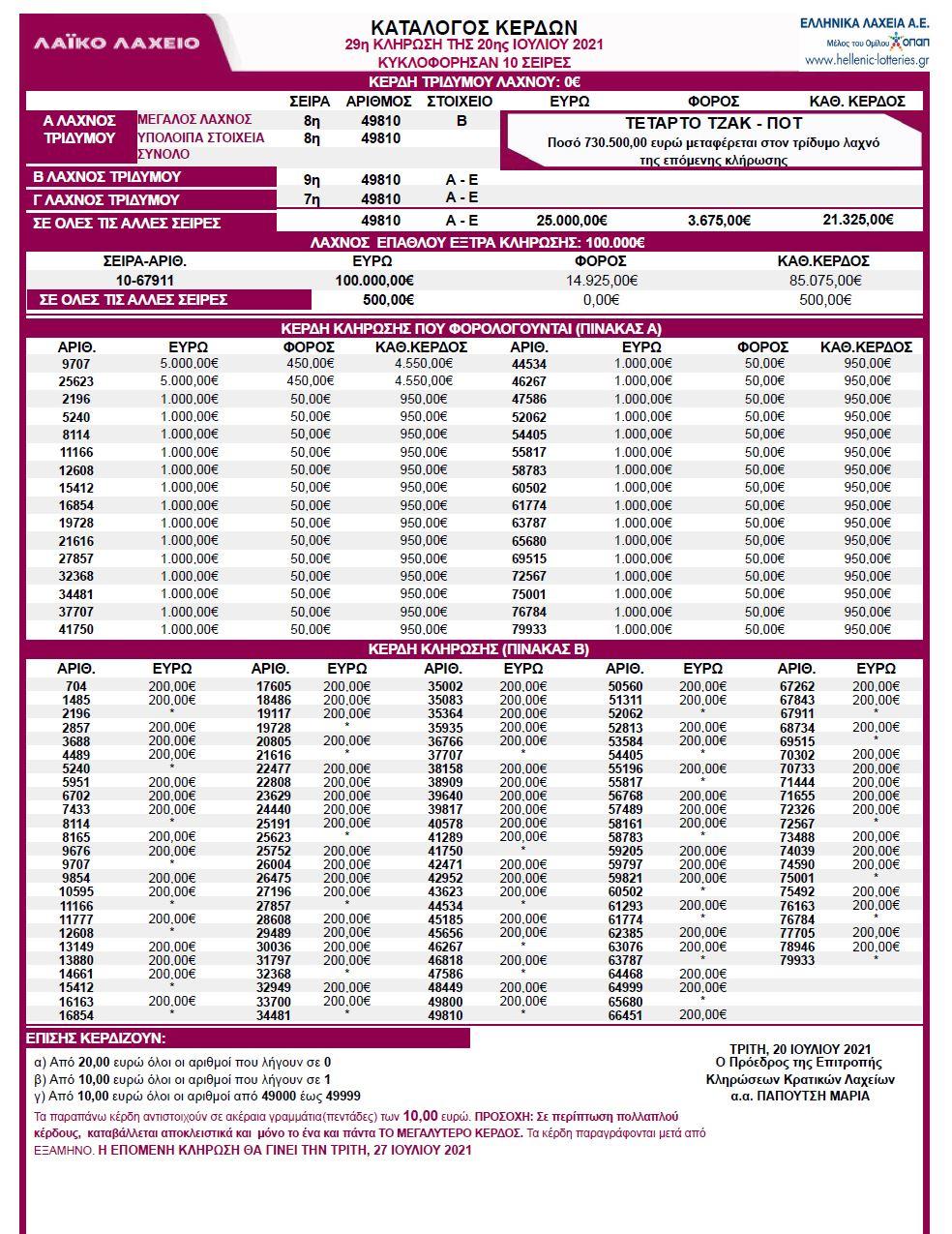 λαικο-λαχειο-20-7-21-κληρωση-αποτελεσματα-λαικο-20-ιουλιου-2021-κερδη