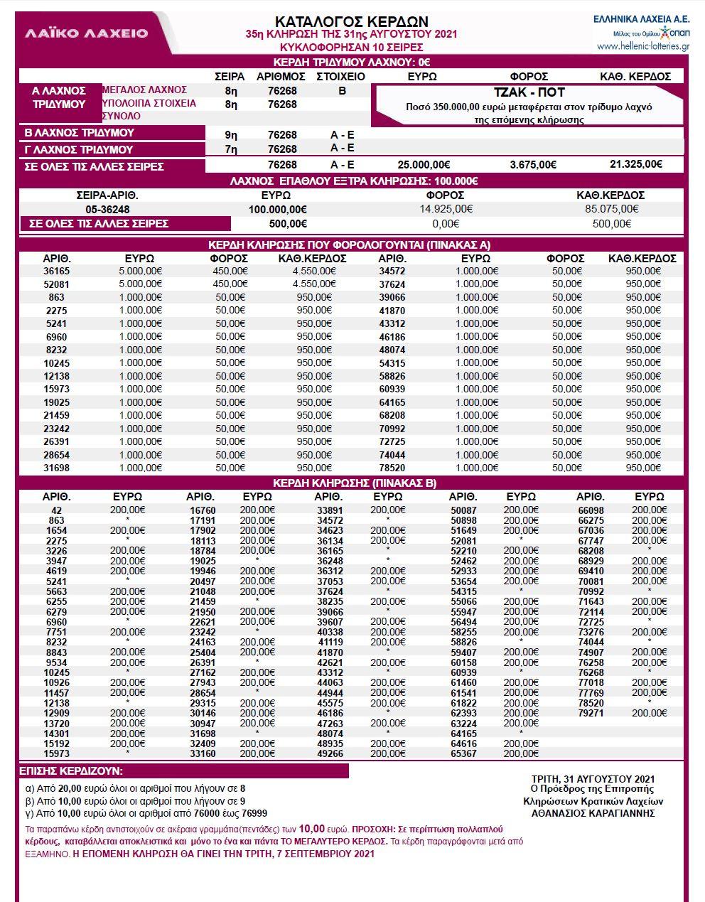 κληρωση-35-λαικο-λαχειο-31-08-2021-αποτελεσματα-λαικου-λαχειου-31-αυγουστου-2021