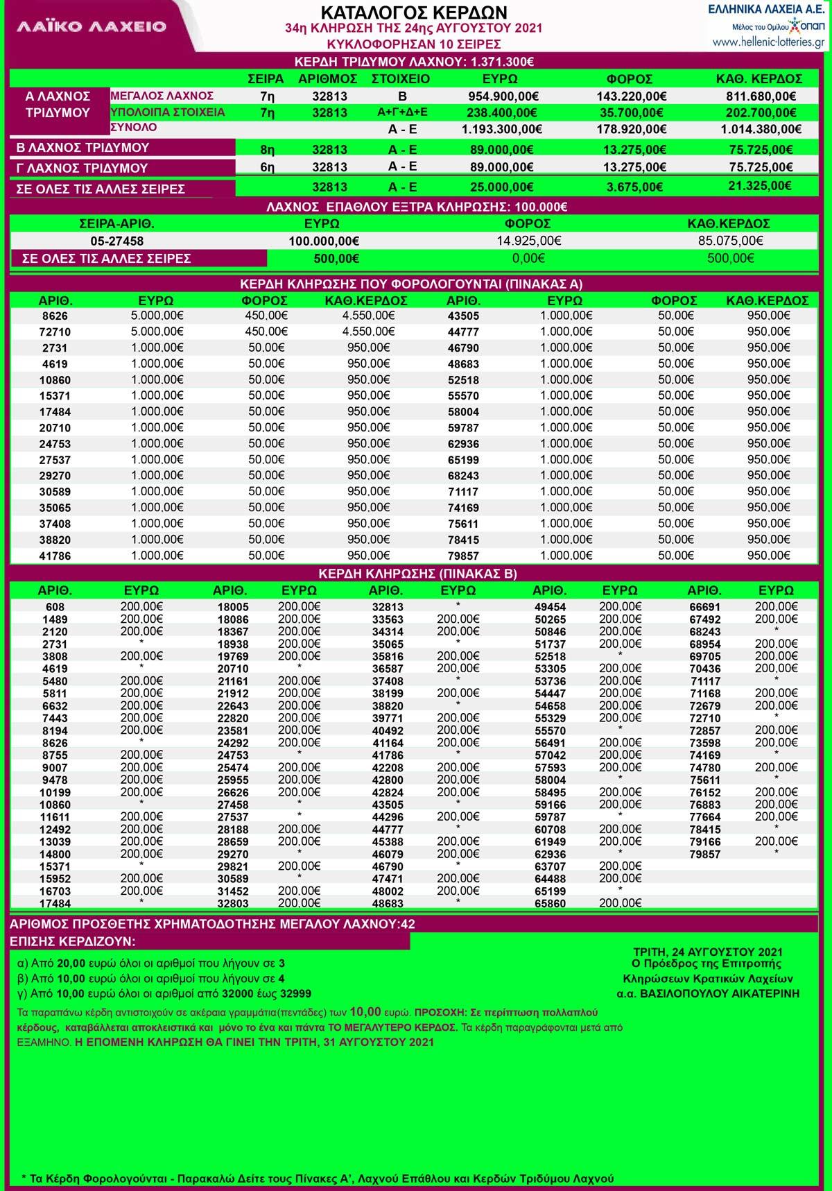 λαικο-λαχειο-24-8-21-αποτελεσματα-λαικου-λαχειου-κληρωση-34-λαικο-24-αυγουστου-2021