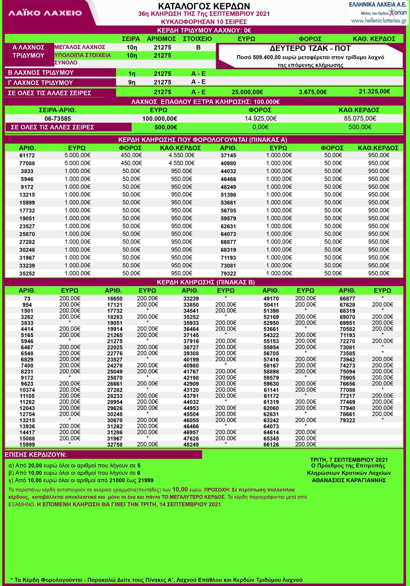 ΛΑΙΚΟ-ΛΑΧΕΙΟ-7-9-21-ΚΛΗΡΩΣΕΙΣ-ΛΑΙΚΟΥ-ΛΑΧΕΙΟΥ-ΚΛΗΡΩΣΗ-36-κερδη-λαικο-7-Σεπτεμβριου-2021